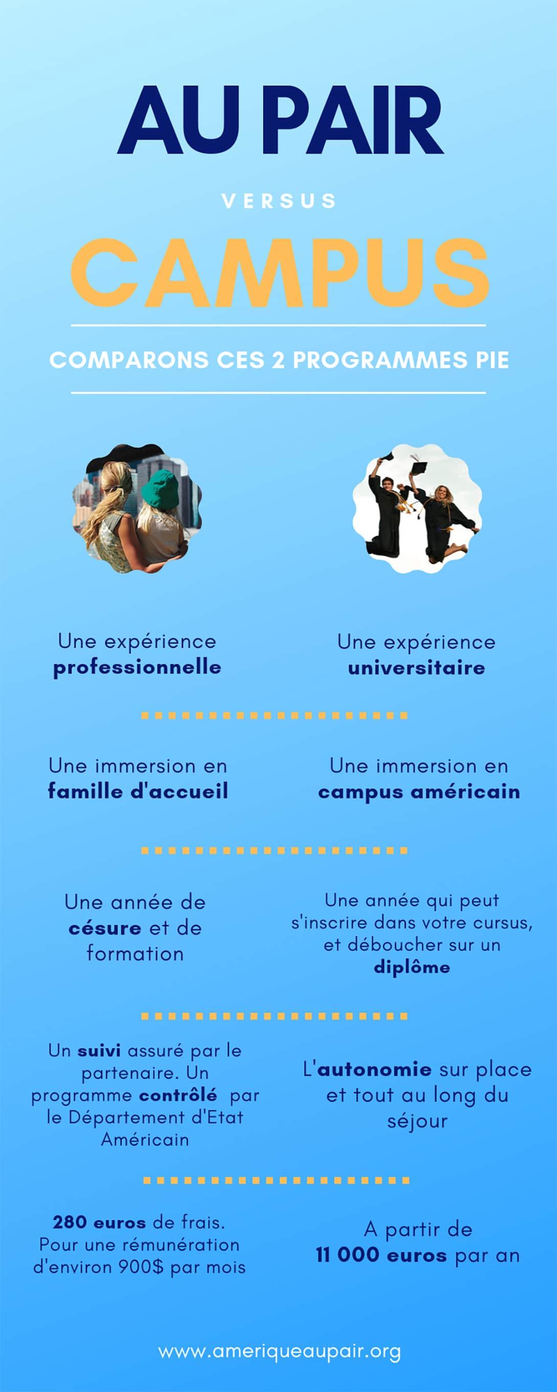 infographie - Au pair vs Campus : faire le bon choix.