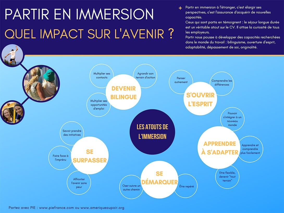 Infographie : impact d'une année en immersion sur l'avenir professionnel et personnel.