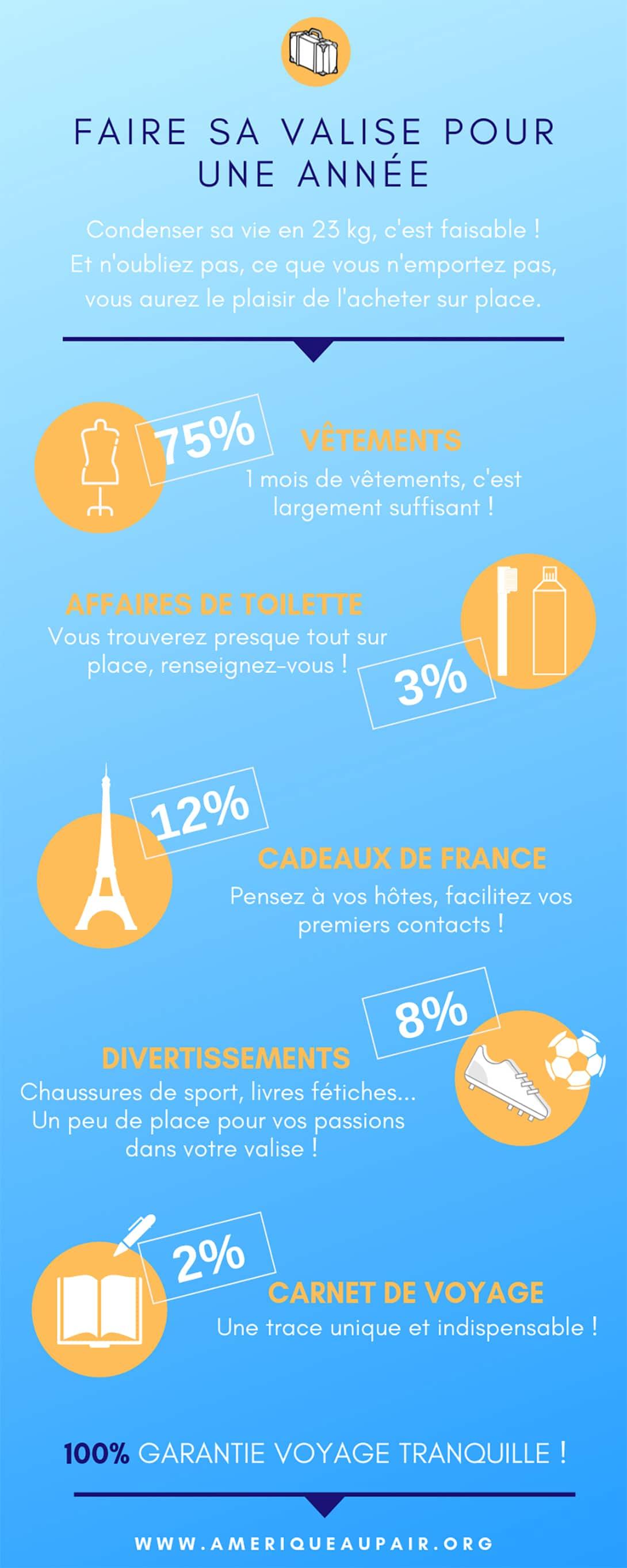 Infographie : Partir un an et faire sa valise correctement